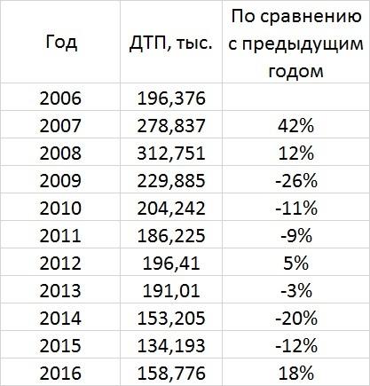 Количество ДТП в Украине