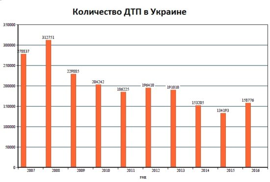 Сколько ДТП в Украине