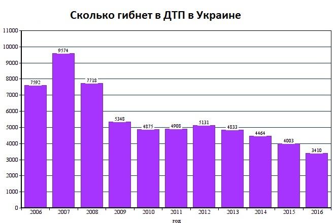 Сколько гибнет на дорогах в Украине