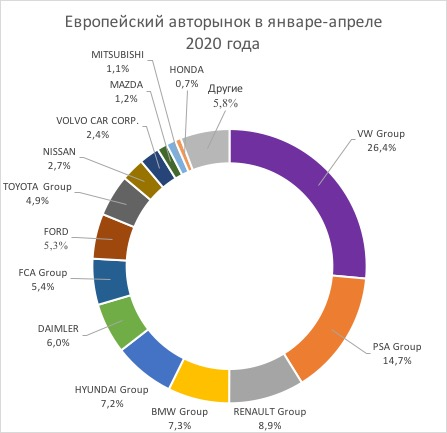 Продажи автомобилей в Европе по производителям на карантине