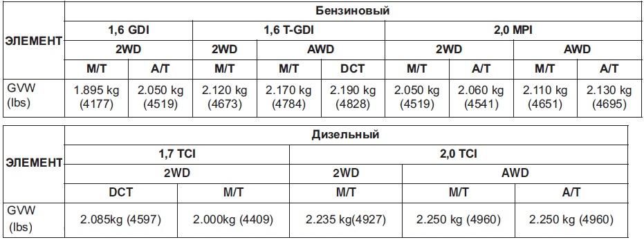 Киа Спортейдж 2 технические характеристики