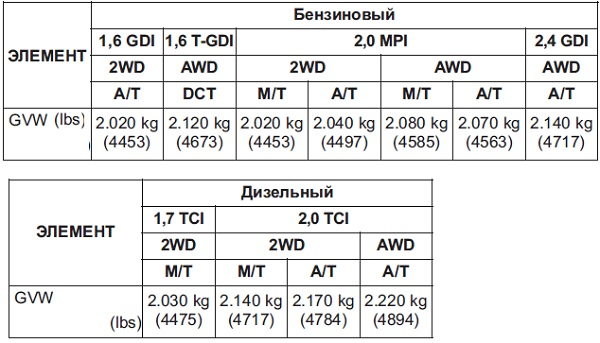 Киа Спортейдж 2017 технические характеристики комплектации
