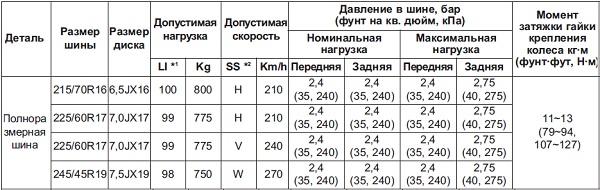 Киа Спортейдж 3 технические характеристики