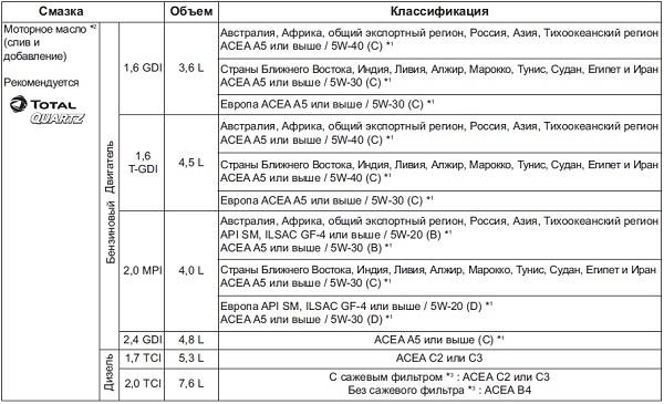 Киа Спортейдж дизель технические характеристики