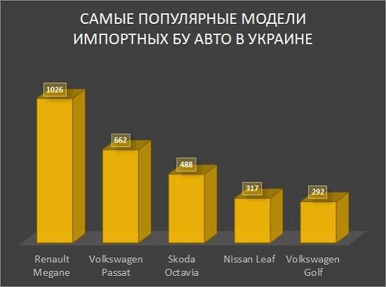 Популярные модели бу авто в Украине
