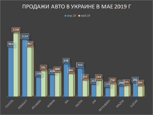 Продажи авто в Украине в мае 2019 г