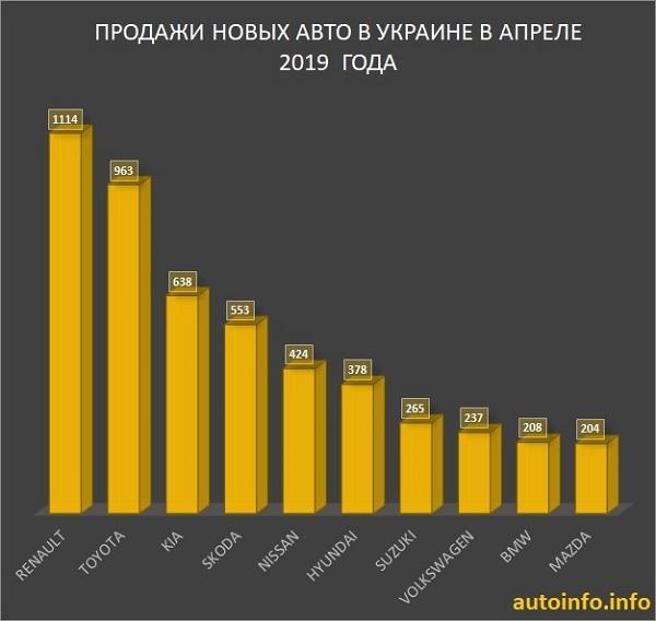 Продажи машин в Украине в апреле 2019