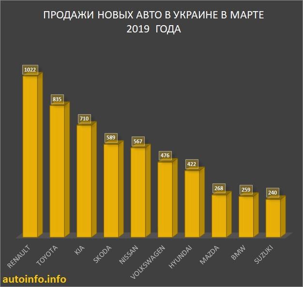 Продажи авто в Украине в марте 2019 года