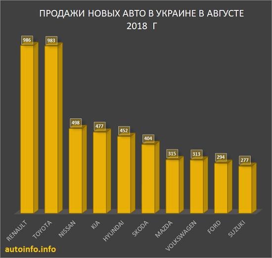 Продажи автомобилей в Украине в августе