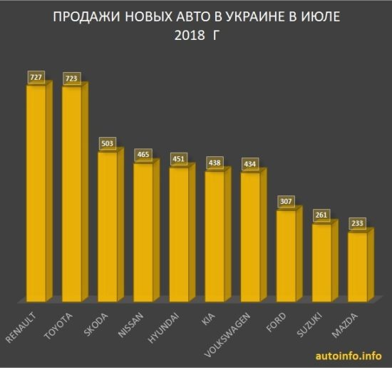 Продажи автомобилей Украина июль 2018