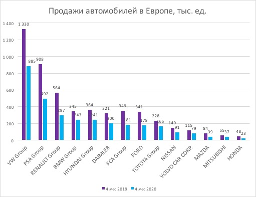 Продажи автомобилей в Европе статистика