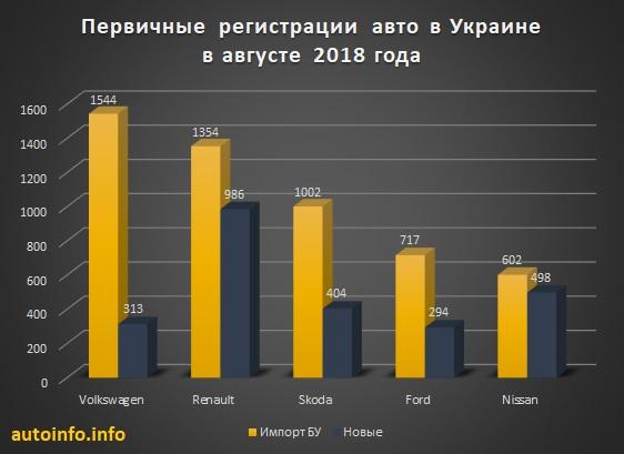 Продажи новых и бу автомобилей август Украина
