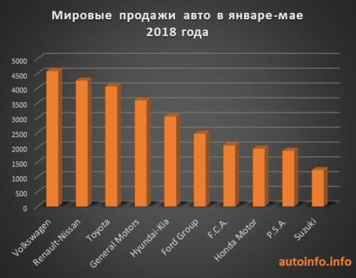 Рейтинг производителей автомобилей