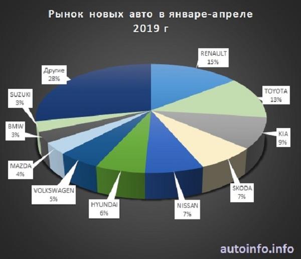Объем рынка новых автомобилей в Украине