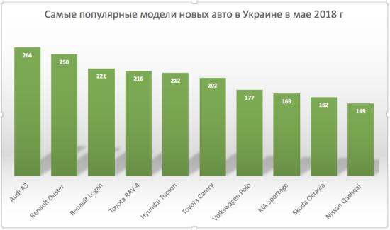 Самые популярные модели авто в Украине в мае 2018