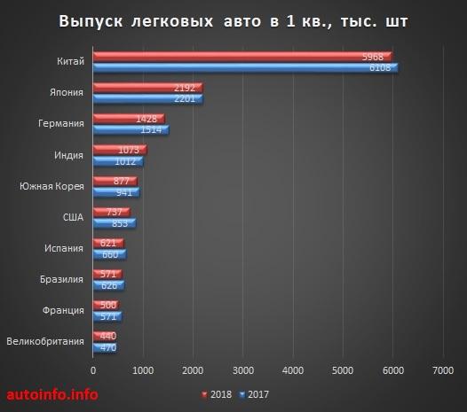 Сколько автомобилей продается в мире