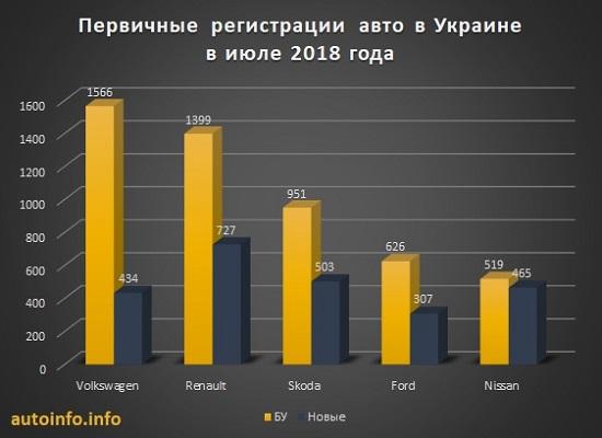 Сколько бу машин покупают в Украине