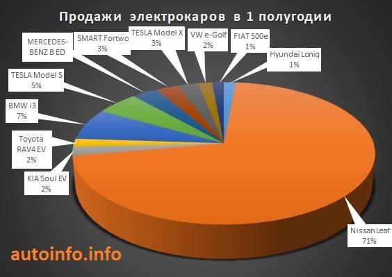 Сколько электрокаров в Украине