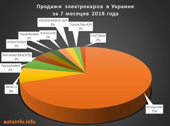 Сколько электромобилей покупают в Украине