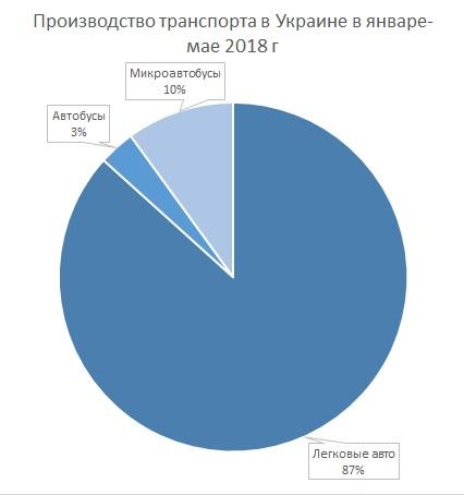 Сколько машин производят в Украине