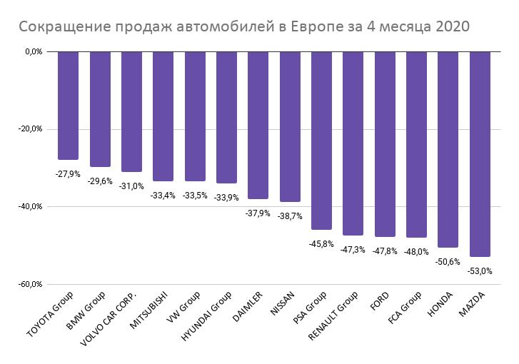 На сколько сократились продажи автомобилей в Европе во время карантина