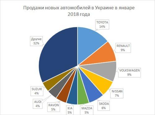 Статистика продаж авто Украина