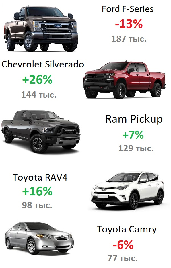 Статистика продаж автомобилей в США