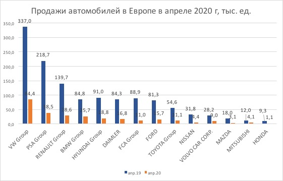 Продажи автомобилей в Европе в апреле 2020 года
